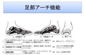 足部アーチ機能