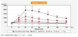 BCAA摂取後の血漿BCAA濃度の推移