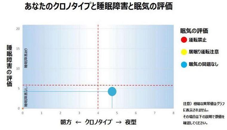 クロノタイプと睡眠障害と眠気の評価・グラフ