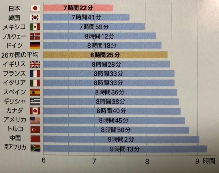 日本人の平均睡眠時間